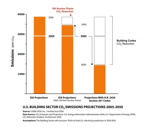 CO2_2005-2050_LG