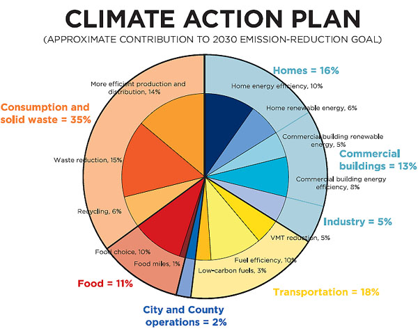 climate change action plan Malta is one of the five countries in the european union that has registered the least progress in fighting climate change in a report by the climate action network (can) europe malta was given a.