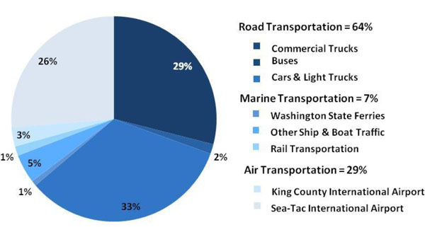 Seattles Transportation Carbon Footprint Can Electric Cars Save – Electrical Pie Chart